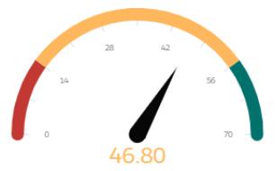 46.80