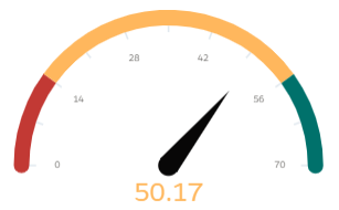 50.17